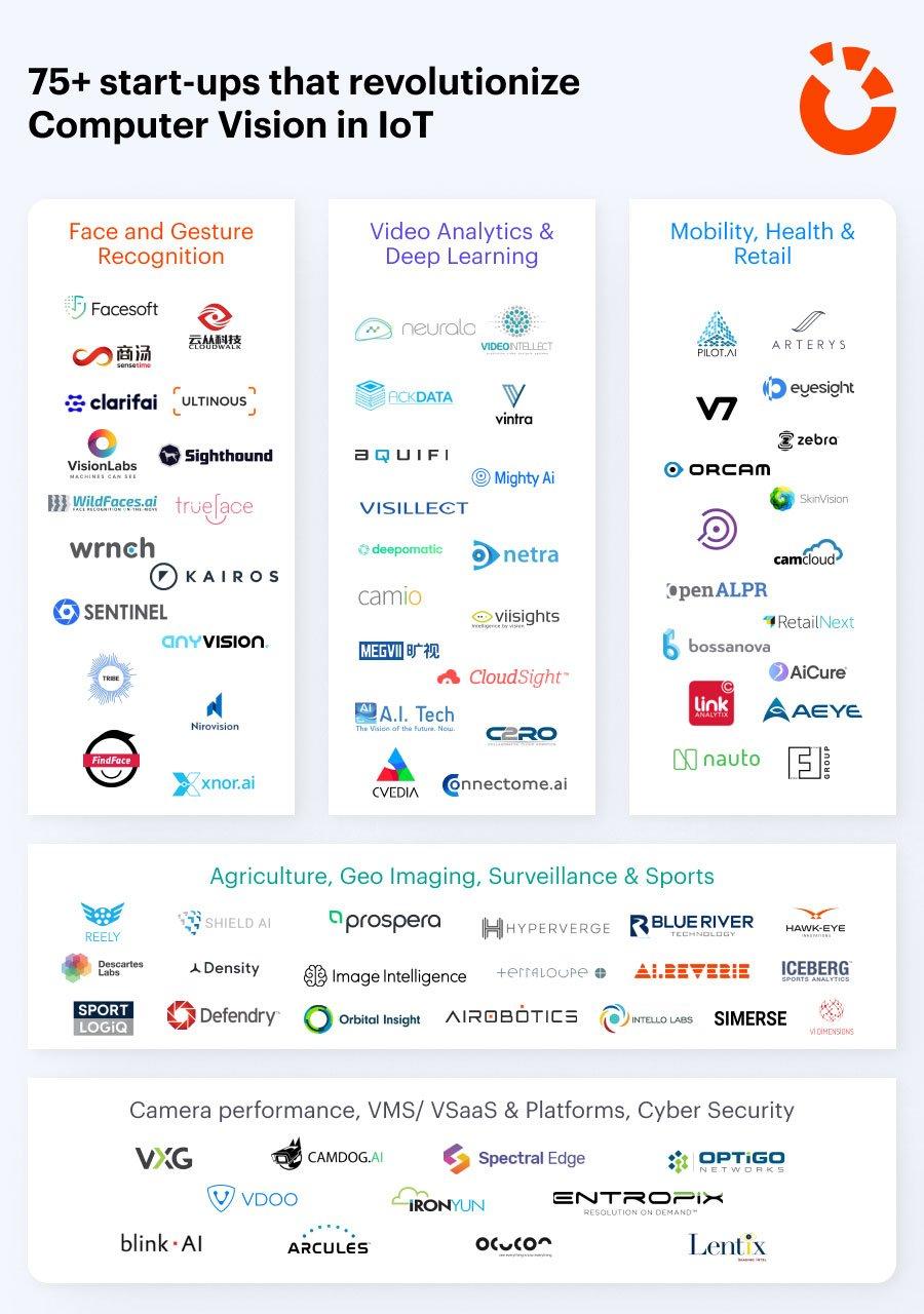 75+ start-ups Infographic