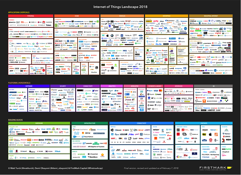 The landscape of IoT start-ups in 2018 diagram