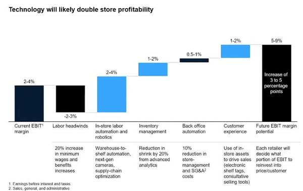 profitability-mckinsey