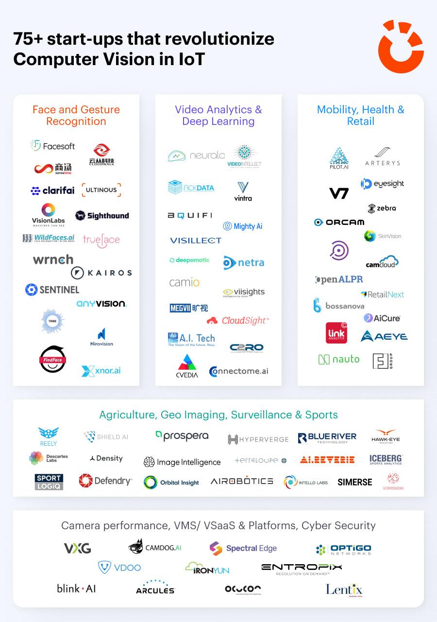 Infographic startups